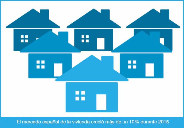 mercado vivienda